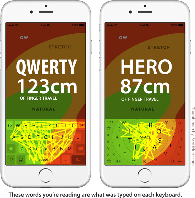 Diagram showing HERO vs QWERTY finger-typing paths with HERO reducing finger travel by 30%